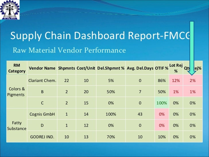 supply chain report on fmcg meghna Shopper financial confidence reaches highest recorded level amidst  our in- depth understanding of shoppers, retailing and supply chains is.