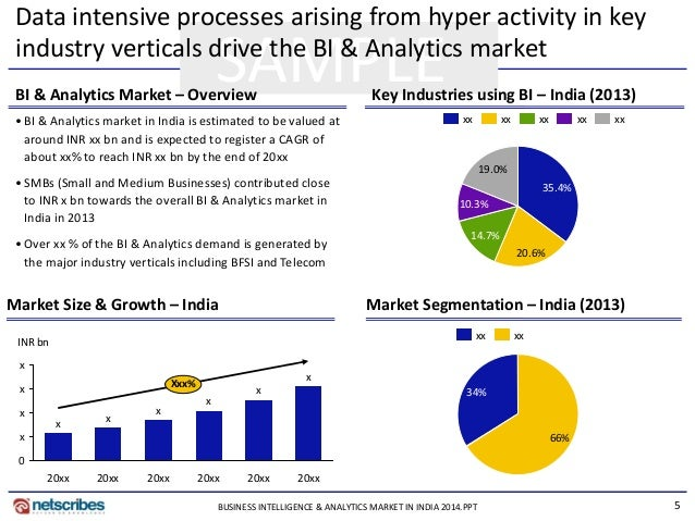 business intelligence case studies india Credit card analytics for a large bank in india the bank has been innovative in launching various credit card schemes resulting into an exponential growth in the cards business.