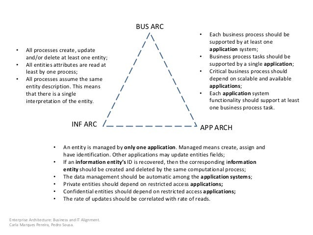 BUS ARC INF ARC APP ARCH • All processes create, update and/or delete at least one entity; • All entities attributes are r...