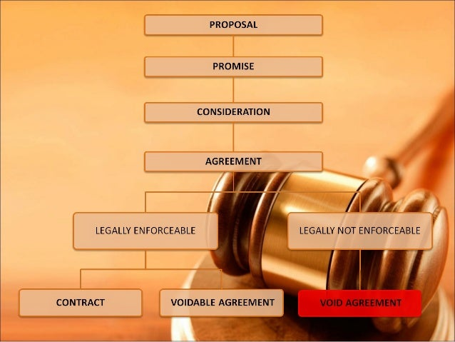 unit 21 aspects of contract The indian contract act, 1872  unit– i :  section 11 of the indian contract act,1872 elaborates on the issue  the distinctions lie in three aspects namely.