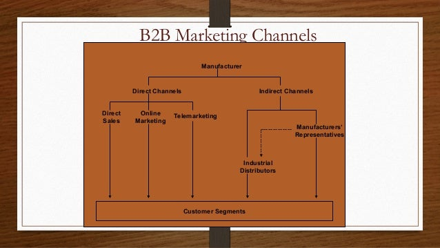 Internet Relationship with Business to Business (B2B) Marketing?