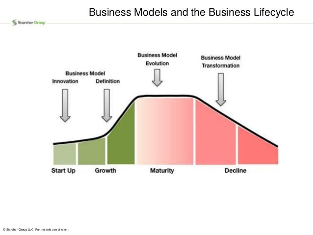 a new industry lifecycle model Nielsen norman group evidence-based user experience research, training, and consulting home the life cycle of a technology: new technologies start out at the bottom left of the curve.