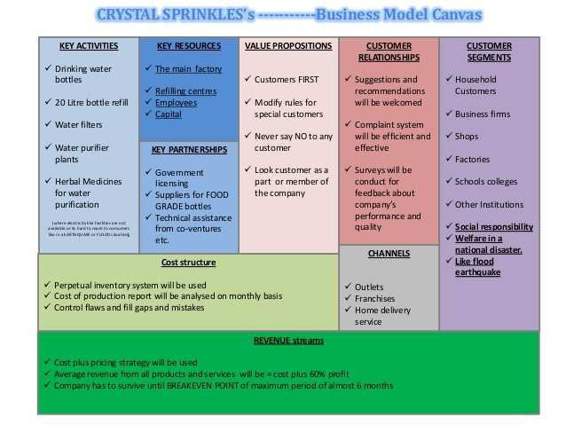 Real Estate Rental Business Plan Sample Water Bottle Business - Business plan template for child care center