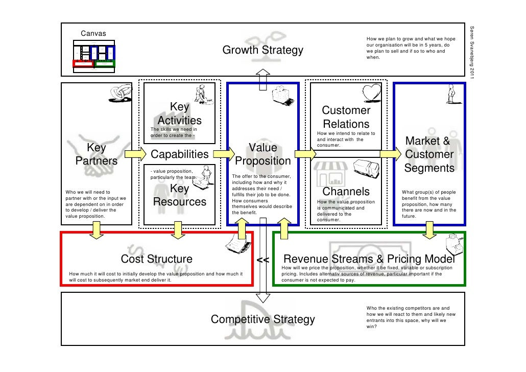 Business Model Canvas Template Nicetobeatyoutk - Business plan model template