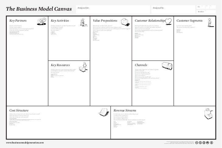 Business Model Canvas Poster V.1.0