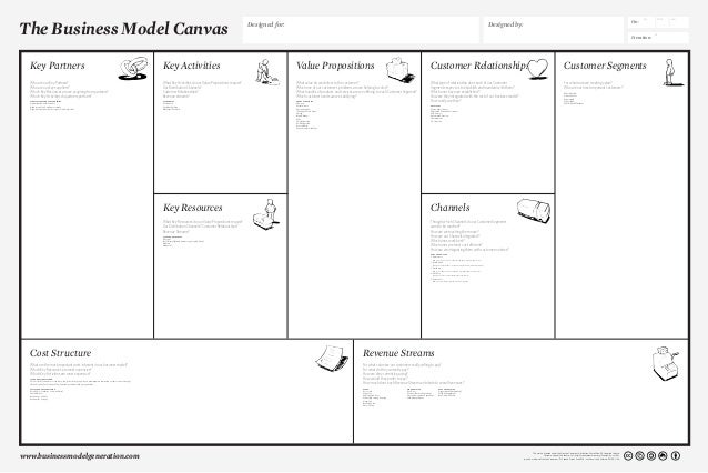 Business model canvas_poster