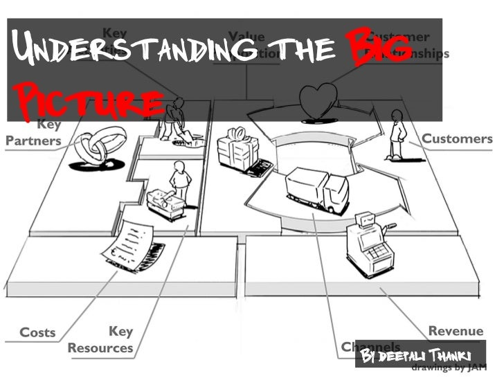 Understanding the BigPicture                  By deepali Thanki