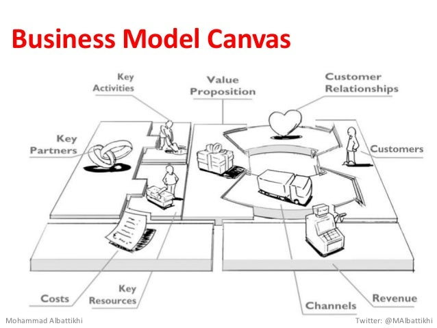 Business Model Canvas Mohammad