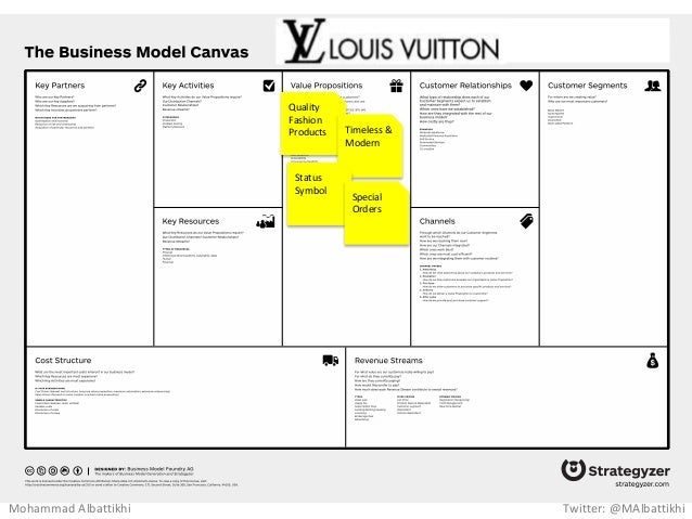Business Model Canvas Examples Pictures To Pin On