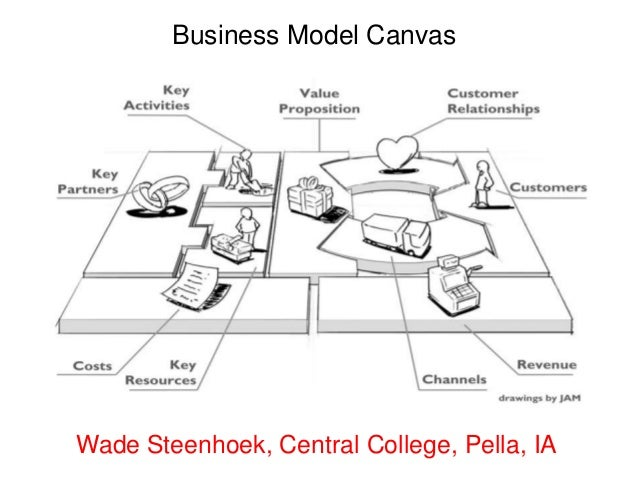 Business Model CanvasWade Steenhoek, Central College, Pella, IA