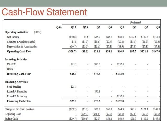 cash flows example