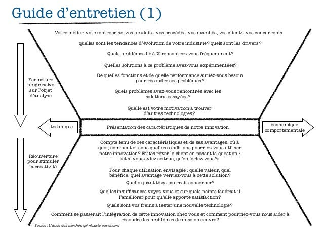 Business modeling : marketing part