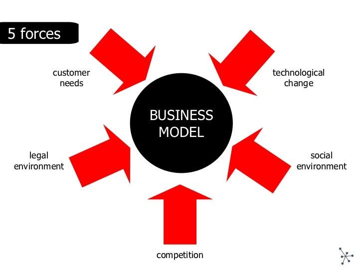 Business plan competitive advantage