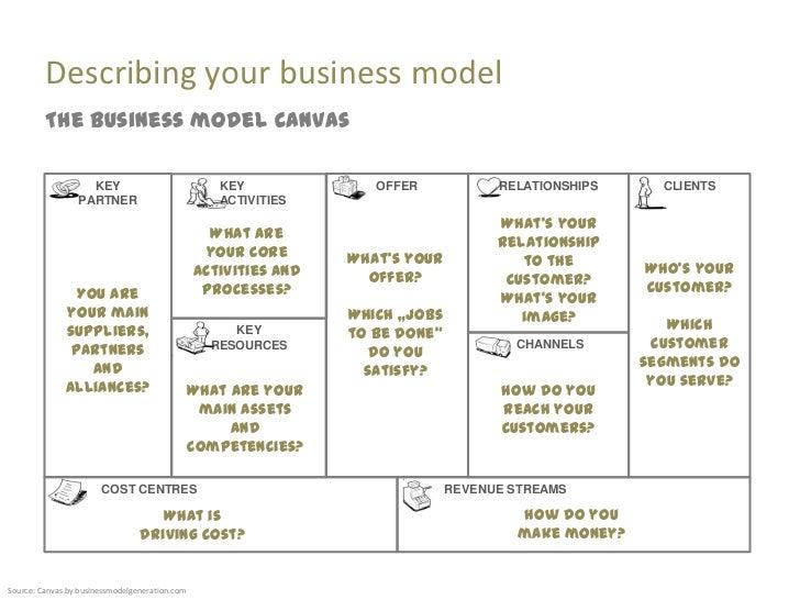 Affordable Auto Insurance >> Business model innovation 2 day workshop facilitation slides