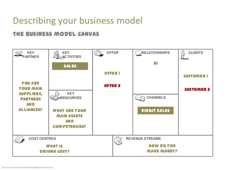 Model Canvas Template by