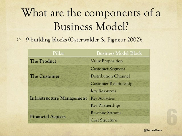 a look at the four basic categories that define the business market Business-to-business marketing (or b2b marketing, as it is commonly known) involves the sale of one company's product or service to another company (see also industrial marketing ) b2b marketing techniques rely on the same basic principles as consumer marketing, but are executed in a unique way.
