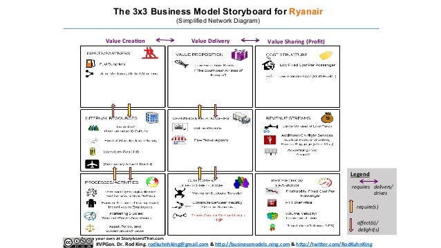 Storyboarding Business Business Model Storyboard