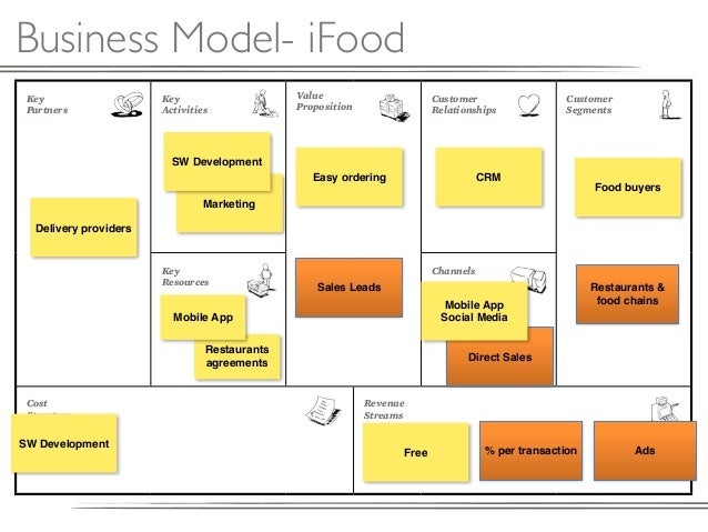 Business Model Canvas 48805953 on Food Chains