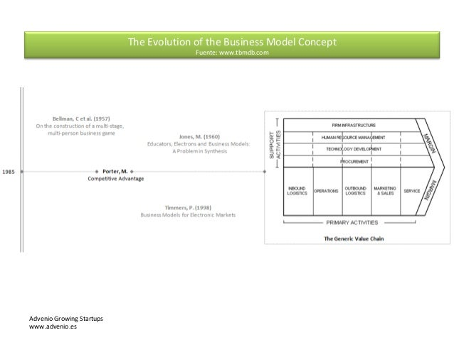 The Evolution of the Business Model Concept Fuente: www.tbmdb.com Advenio Growing Startups www.advenio.es
