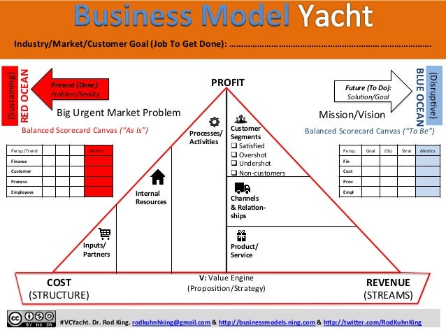 The Business Model Yacht for PERFORMANCE MANAGERS, BALANCED SCORECARD (BSC) PRACTITIONERS, and LEAN STARTUPS