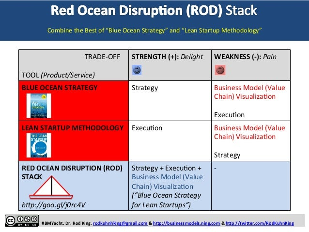 The Red Ocean Disruption (ROD) Stack for Blue Ocean Strategists and Lean Startups: THINK DIFFERENT AND MAKE EXTRAORDINARY PROFIT