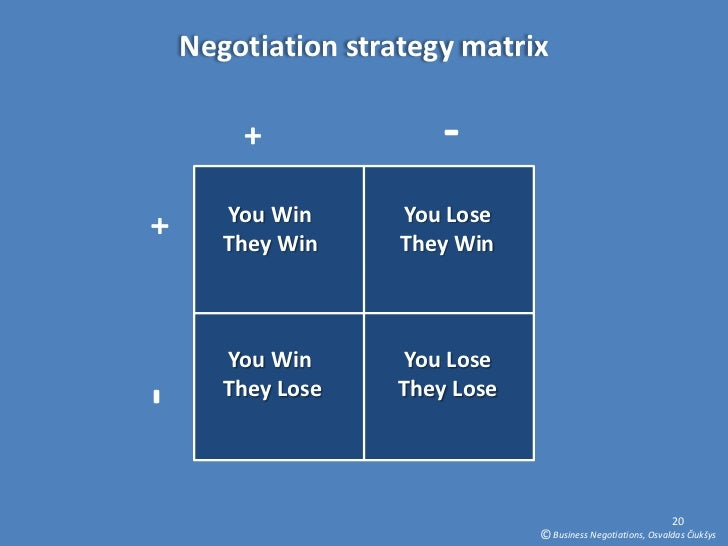 examples accommodating style negotiation The two dollar game is the opening game in negotiation and accommodation, and revenge • the fact that one's strategy is not the same as one's style and.