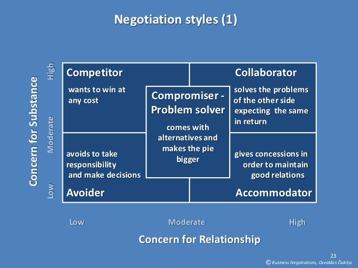 self negotiation strategy Strategic leadership and decision making 13 positional negotiation and principled negotiation so the first element in preparation strategy is to develop the best batna possible that doesn't mean just knowing that there is an alternative.
