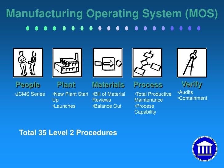Business Operating System Example