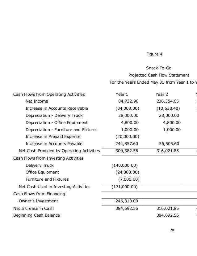 Projected cash flow statement for business plan