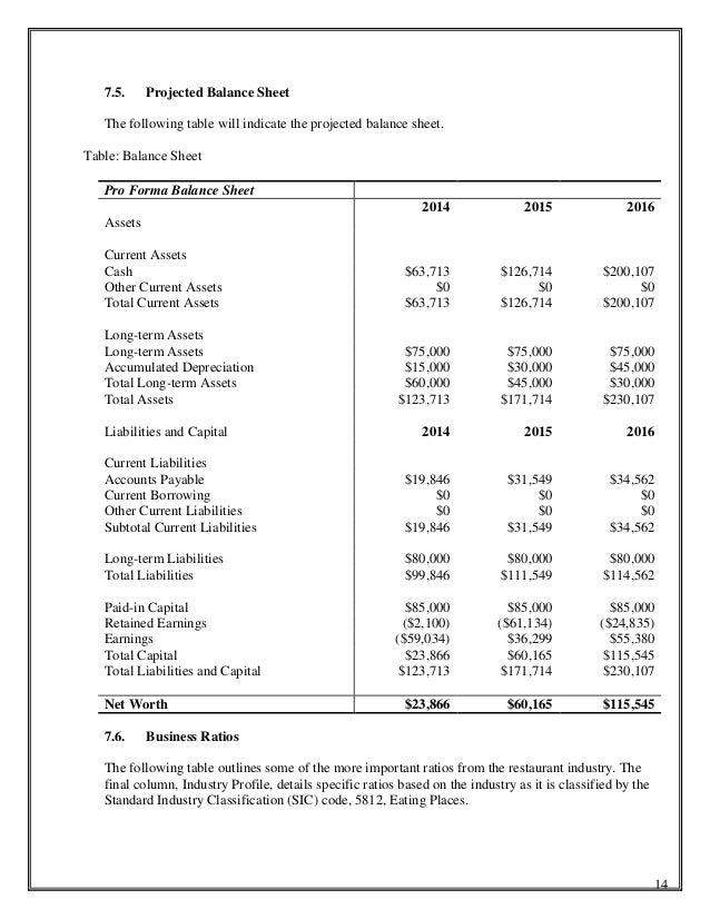 Projected balance sheet for business plan