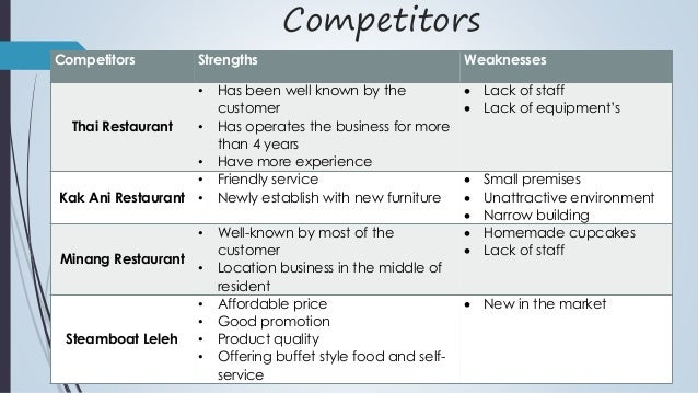 Competitors in business plan