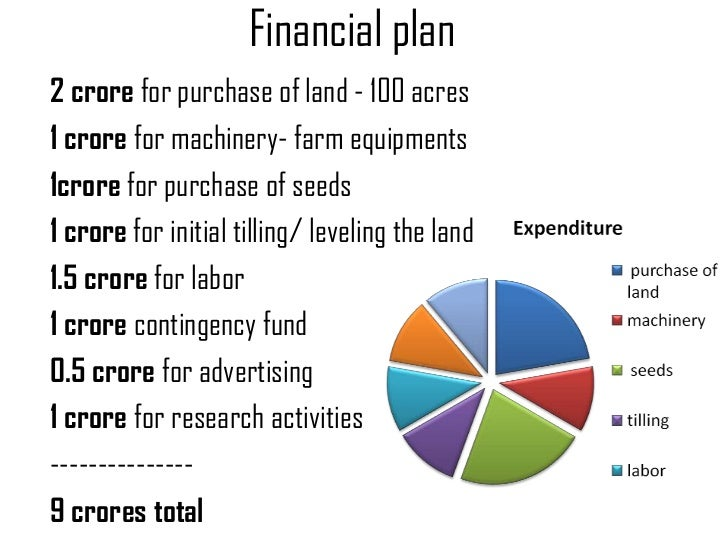 Business plan for farming