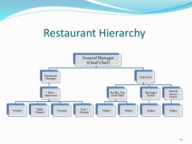 business plan for a small fast food outlet