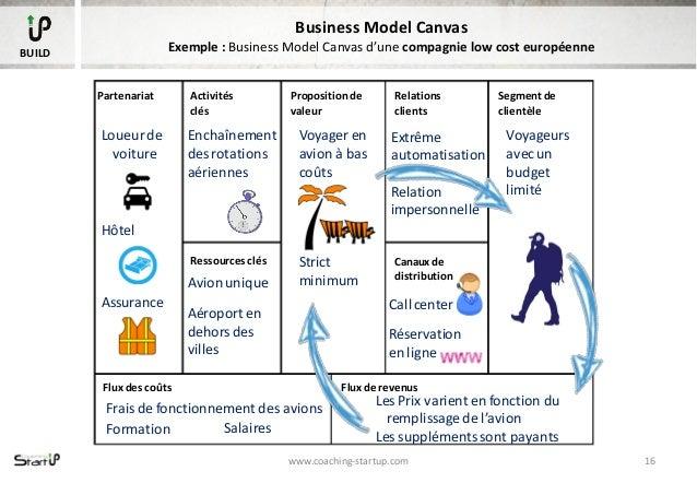 Business Model Canvas vs Business Plan