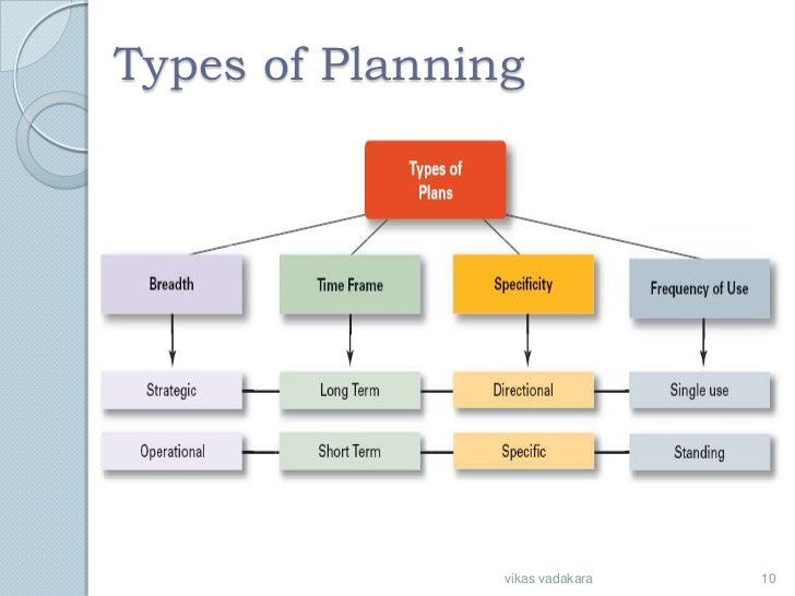 What Are Four Major Types of Information Presented in a Business Plan?