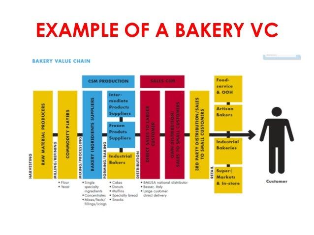 Bakery business plan pdf