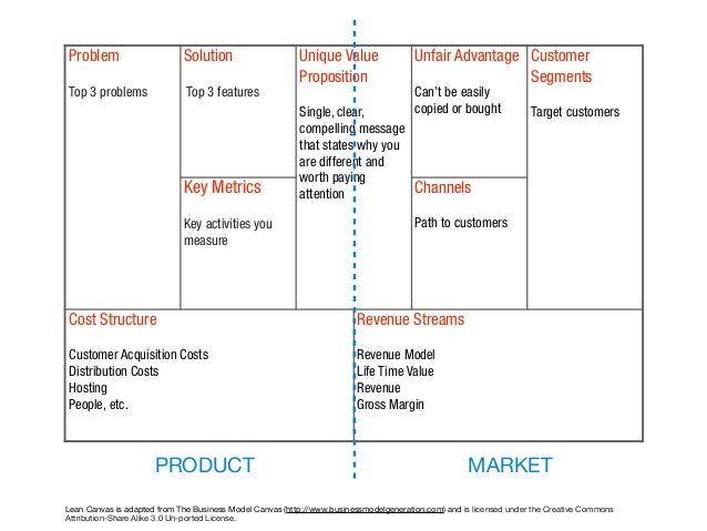 What is a Lean Canvas?
