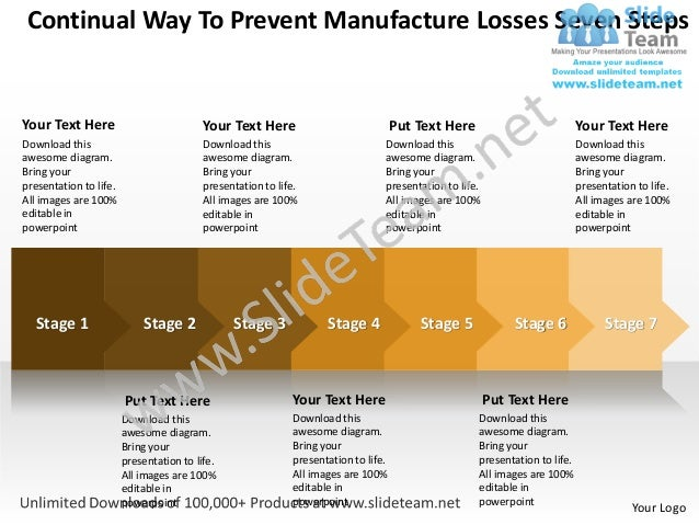 Business power point templates continual way to prevent manufacture losses seven steps sales ppt slides