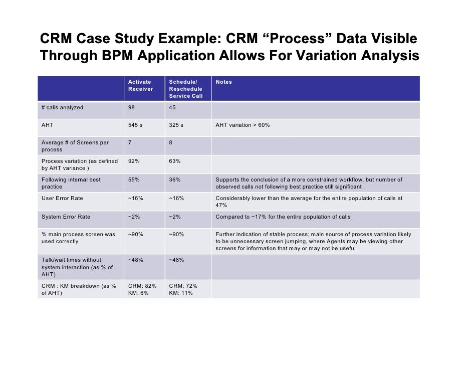 business process case study Ca441 bpm business process reengineering 20 sep 2013 10 case study 2: ibm credit – problems & attempted fix 1 process took six days on average 2 meantime customer could be seduced by another vendor 3 request couldn't be tracked attempted fix install a control desk, so they could answer the sale representative's question about the status of the request.