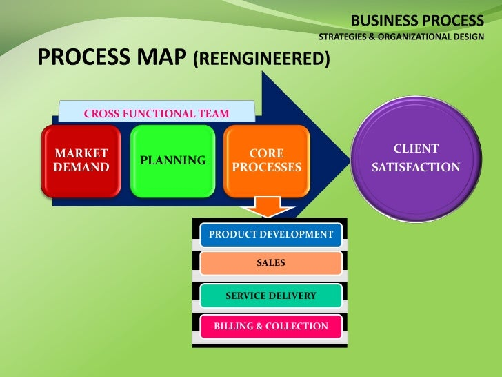 an assesment of business organizations and processes Organizational assessments this is a planned systematic review of an organization's processes to discuss how to initiate an organizational assessment.