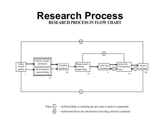 methods of research and procedures thesis Pure research is sought in order to add to the existing body of research methods procedures and models of research methodology which will.
