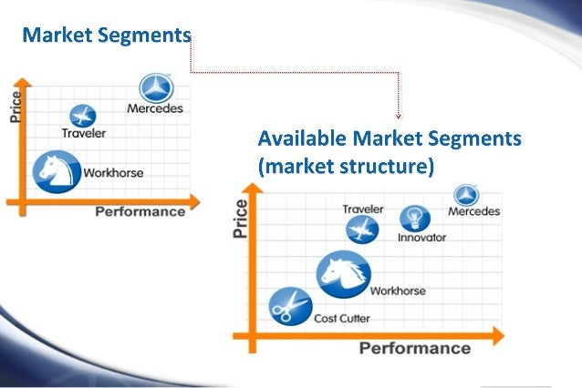 marketing simulation managing segments and customers Managing customer segments by arthur middleton hughes and paul wang the goal of mass marketing is to create a massive demand for products.