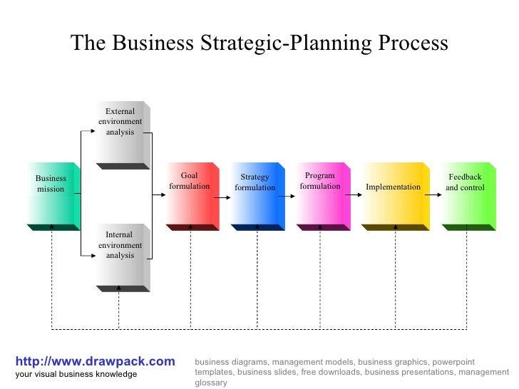 Business strategic planning Strategic Planning Process Diagram