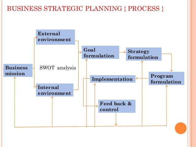 Harvest strategy business plan
