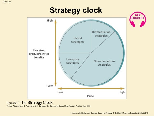 cliff bowman strategic clock Dagmar recklies, april 2001, literature by: david faulkner and cliff bowman, the managementde – the essence of competitive strategy, 'the strategic clock strategies on the basis of price and value': differentiation strategy.
