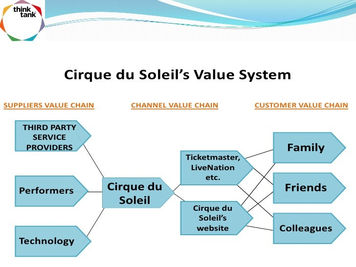 strategic human resource management cirque du soleil Meirc offers strategic thinking and planning and other planning and strategy management human resources cirque du soleil value curve strategic.