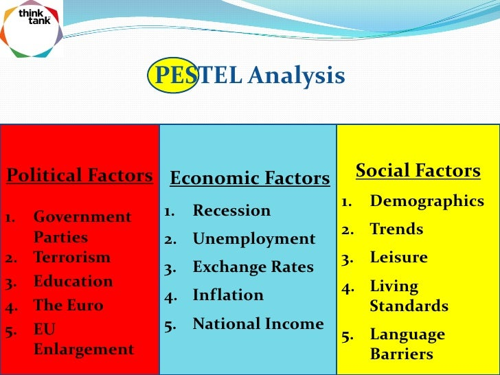 Pestle economic factors