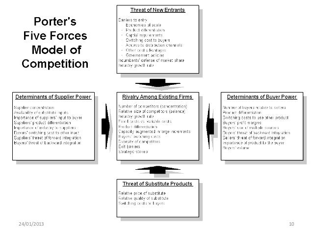 loblaws porters 5 forces Custom loblaw and shoppers drug mart fern fort university provides hbr case study step 5 - porter 5 forces / strategic analysis of industry analysis.