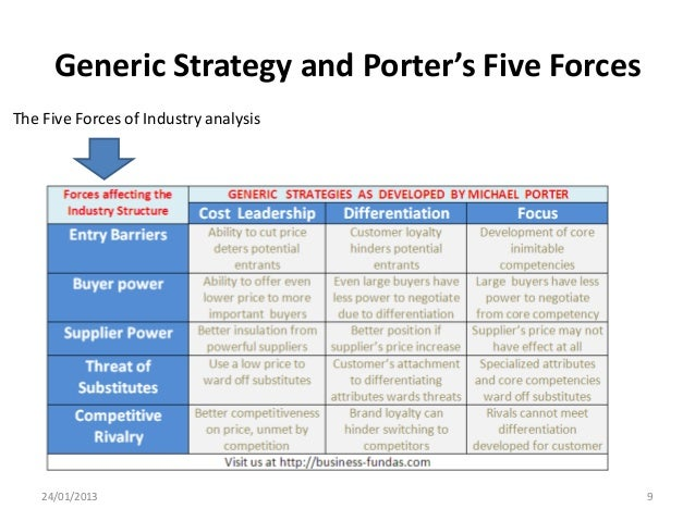 five forces competitive analysis of costco Financial analysis 6 porter's five-forces analysis 8 costco is able to offer 100%-satisfaction-guaranteed goods at competitive prices.