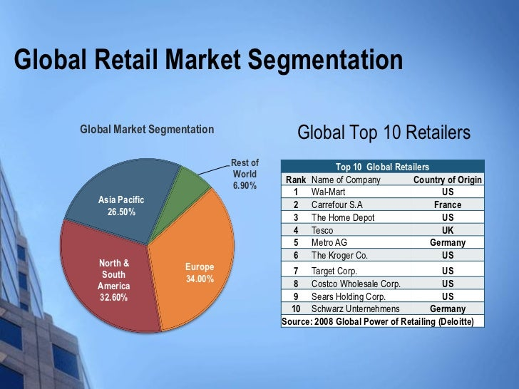 tesco s global strategy in competitive retailing An investigation of tesco's retail market strategy  so there is no chance of getting monopoly business in retailing even for tesco it is not  global strategy.